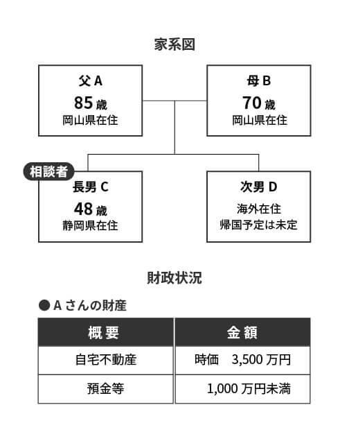 民事信託_家系図A
