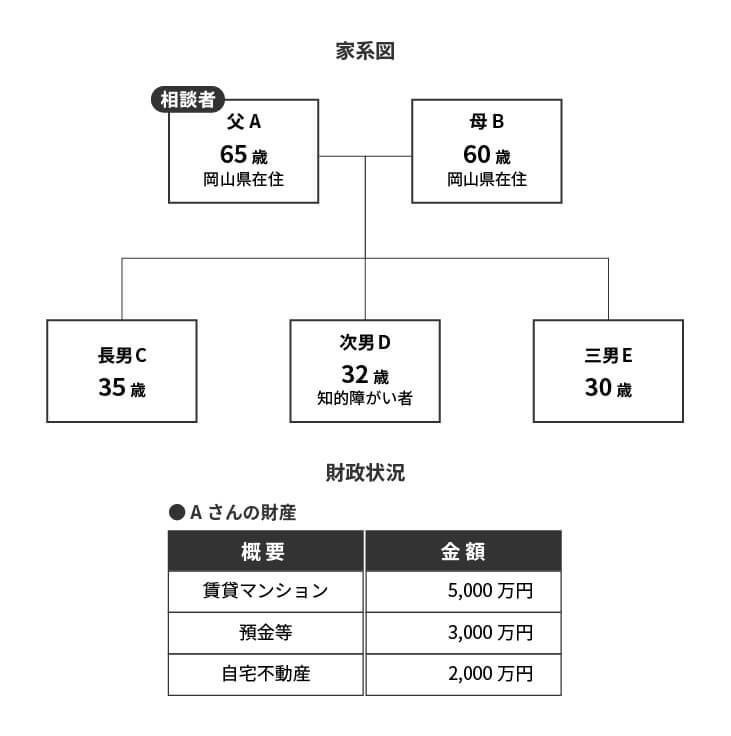民事信託_家系図C
