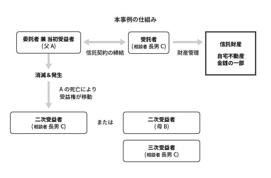 民事信託_スキーム図A