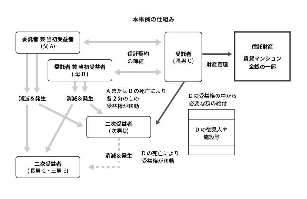 民事信託_スキーム図C